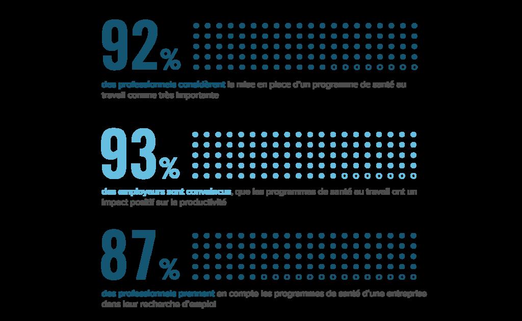 Nombre de professionnels qui considèrent la mise en place d'un programme de santé au travail comme importante et aux impacts positifs sur la productivité et la recherche d'emploi.